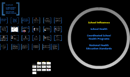 School Health/NHES/Coordinated School Health