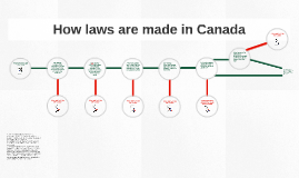 How laws are made in canada