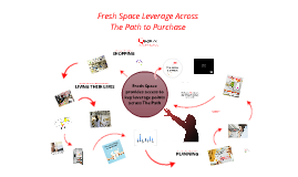 Copy of Copy of Fresh Space Leverage Across The Path to Purchase
