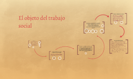 Copy of El objeto del trabajo social