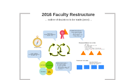 2016 Faculty Restructure