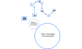 Unit 1: Principles of Government