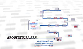 AOC: Arquitetura ARM