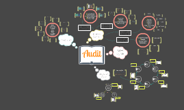 Copy of AUDIT Mindmap