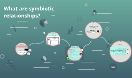 Unit 1, Day 16: What are symbiotic relationships?