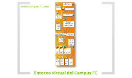 Entorno virtual del Campus FC