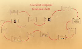 A Modest Proposal (post reading)
