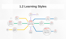 1.2 Learning Styles