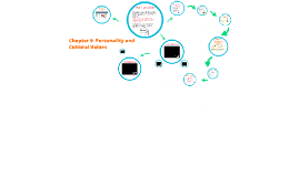 Copy of Chapter 9- Personality and Cultural Values
