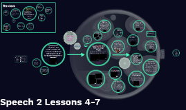 Speech 2 Lessons 4-7