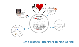 jean watsons theory of human caring Theory of human caring watson's theory of human caring nursing theory provides a systematic way of looking at professional practice,describes what nursing is, guides what nurses do, and helps generate knowledge to direct the future of nursing.