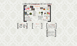 Copy of Cultural Genogram