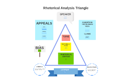 Rhetorical Analysis Triangle