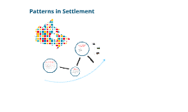 Patterns in Settlement-Linear, Clustered, Scattered