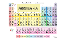 La familia 4a de la tabla periodica by daghis hernandez on prezi urtaz Choice Image