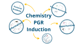 PGR induction