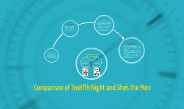 shes the man comparison to twelfth She's the man arrives with much ado based on shakespeare's twelfth night, viola disguises herself as her twin brother sebastian in order to play soccer at.