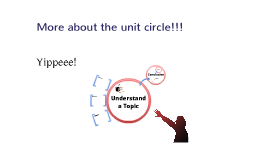 More on the Unit Circle