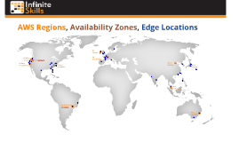 AWS Regions, Availability Zones, Edge Locations