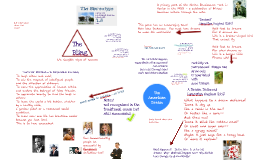 Copy of American Dream Mindmap