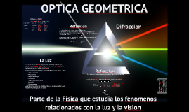 Copy of Copy of Copy of Optica Geometrica