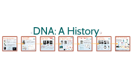 15) AP Bio- Chapter 9: DNA Introduction
