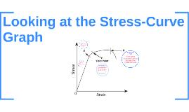 Stress-Curve Graph