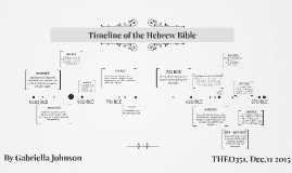 Copy of Timeline of the Hebrew Bible