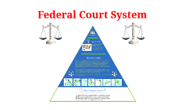 ENRICHMENT - Federal Court System of the United States
