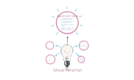 Copy of Copy of Unsur Peralihan