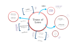 Copy of Types of Laws