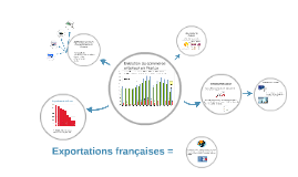 Copy of Exportation Françaises