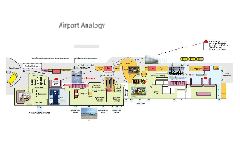 Cell Analogy Airport Animal Cell By David Garza T On Prezi