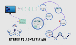 Copy of INTERNET ADVERTISING
