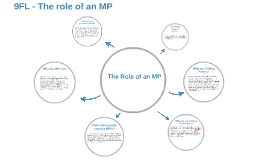 The role of an MP
