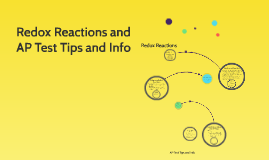 Redox Reactions and AP Test Tips and Info