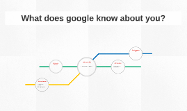 What does google know about you?
