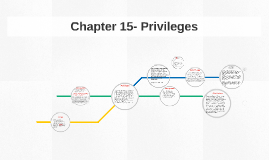 Chapter 15- Privileges
