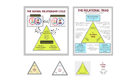 The Normal Relationship Cycle and The Relational Triad
