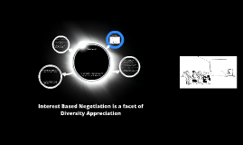 Diversity and IBN