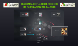 Diagrama de flujo del proceso de fabricacin del calzado by yira diagrama de flujo del proceso de fabricacin del calzado by yira duran on prezi ccuart Image collections
