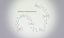 Key Designers and Design Movements