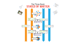The 3 Basic States of Matter (General)