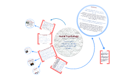 Copy of Social Psychology Presentation