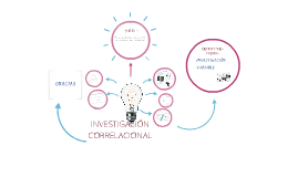 INVESTIGACIÓN CORRELACIONAL/SOCIAL
