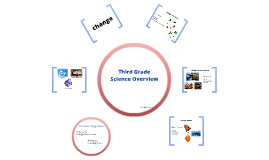 Third Grade Science Overview