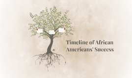 Timeline of African Americans' Success