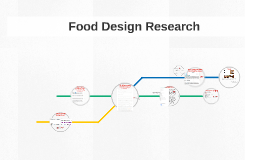 Food Design Research