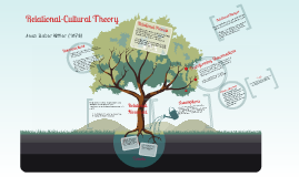 Copy of Relational Cultural Theory 2