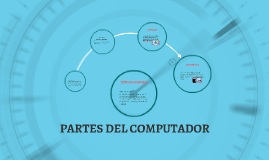 Copy of PARTES DEL COMPUTADOR